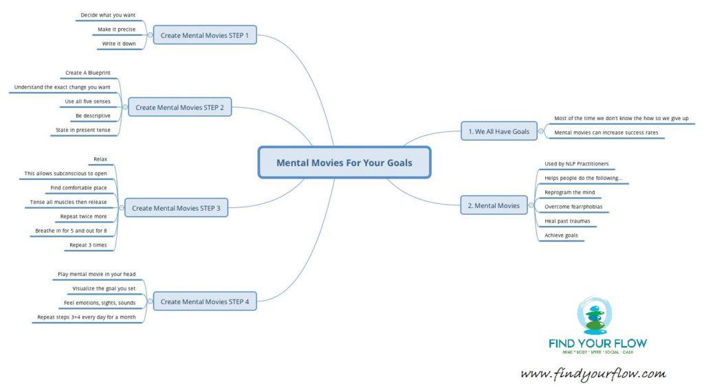 Achieving Goals - mindmap
